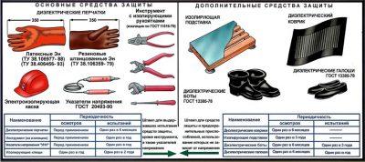 Основные и вспомогательные средства защиты в электроустановках