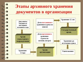 Архивирование документов в организации